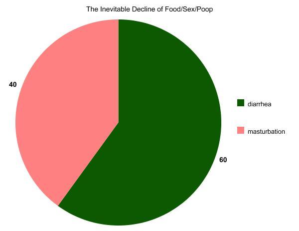 Masturbation with food
